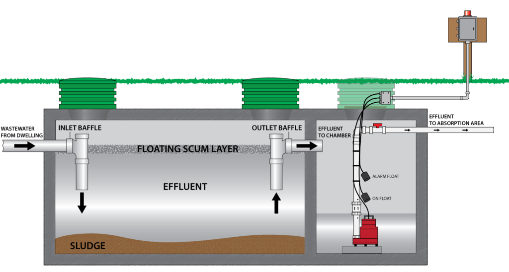 Image Result For Septic System Aerator Pumps